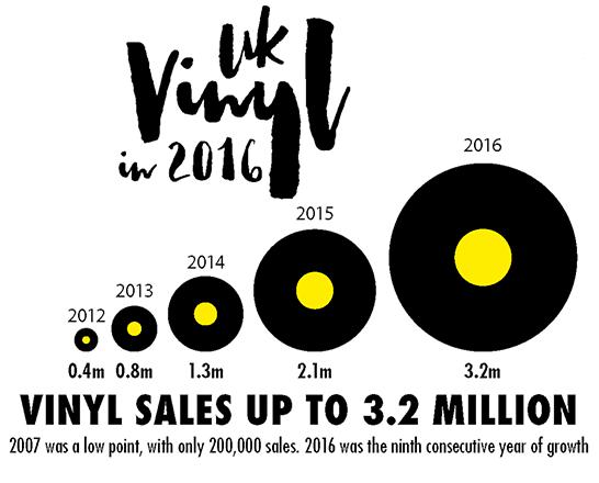 the vinyl revolution
